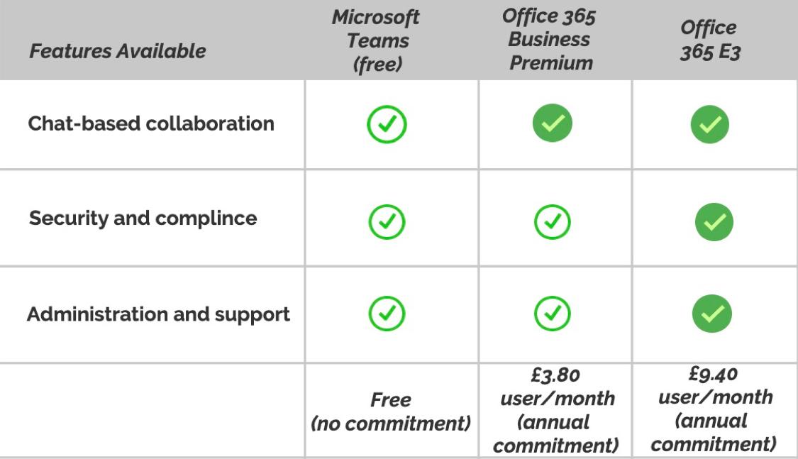 microsoft teams fatures