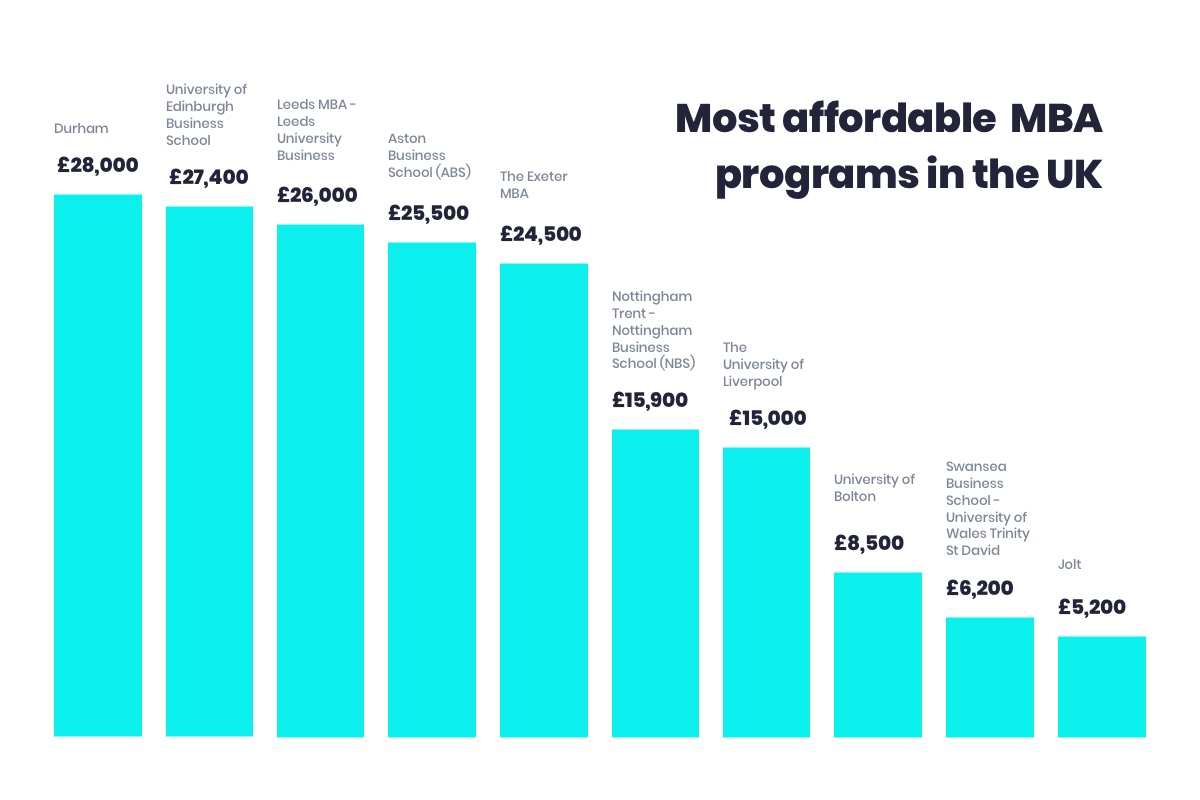 The list of most affordable MBA programmes in the UK: