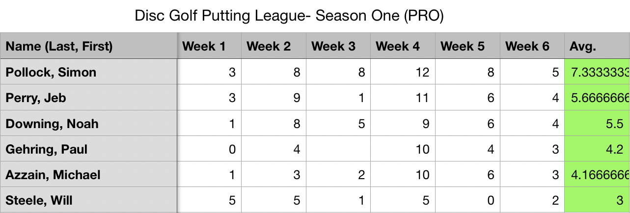 Disc Golf Standings: Pro Division