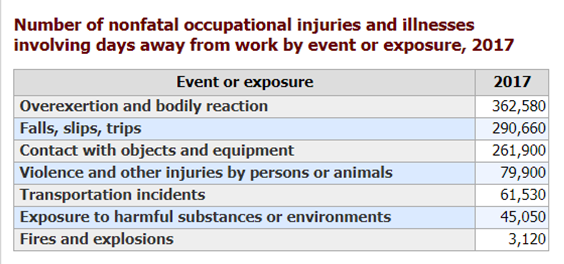 Workplace Injuries and Fatalities Decline. Check Your Co. Against These Stats