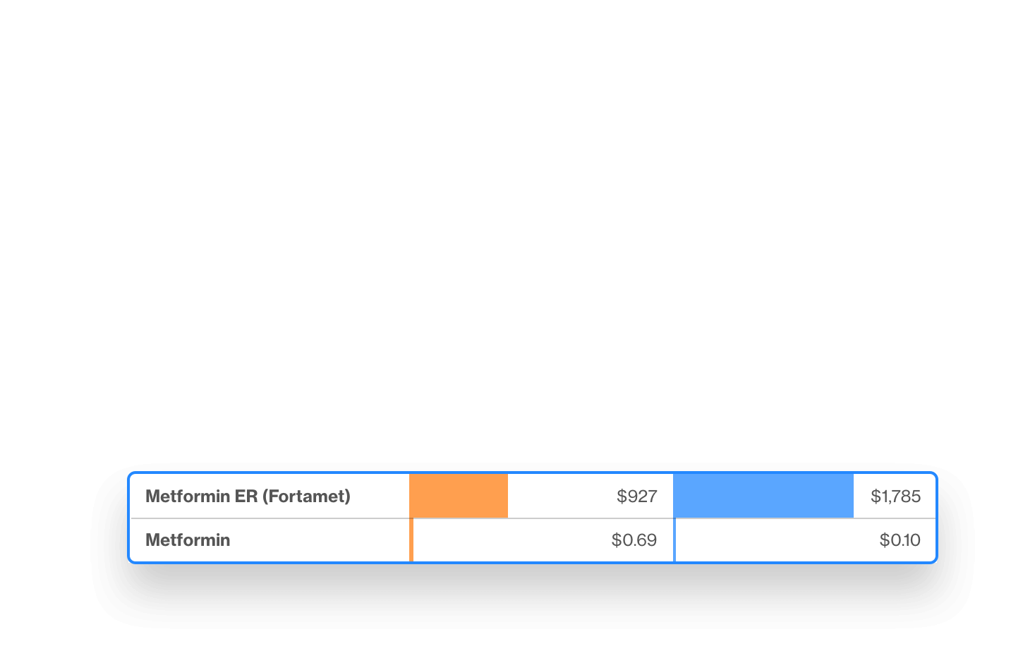 Artemis Platform screenshot of detailed Diabetes Drug Cost Fortamet vs Metformin...
