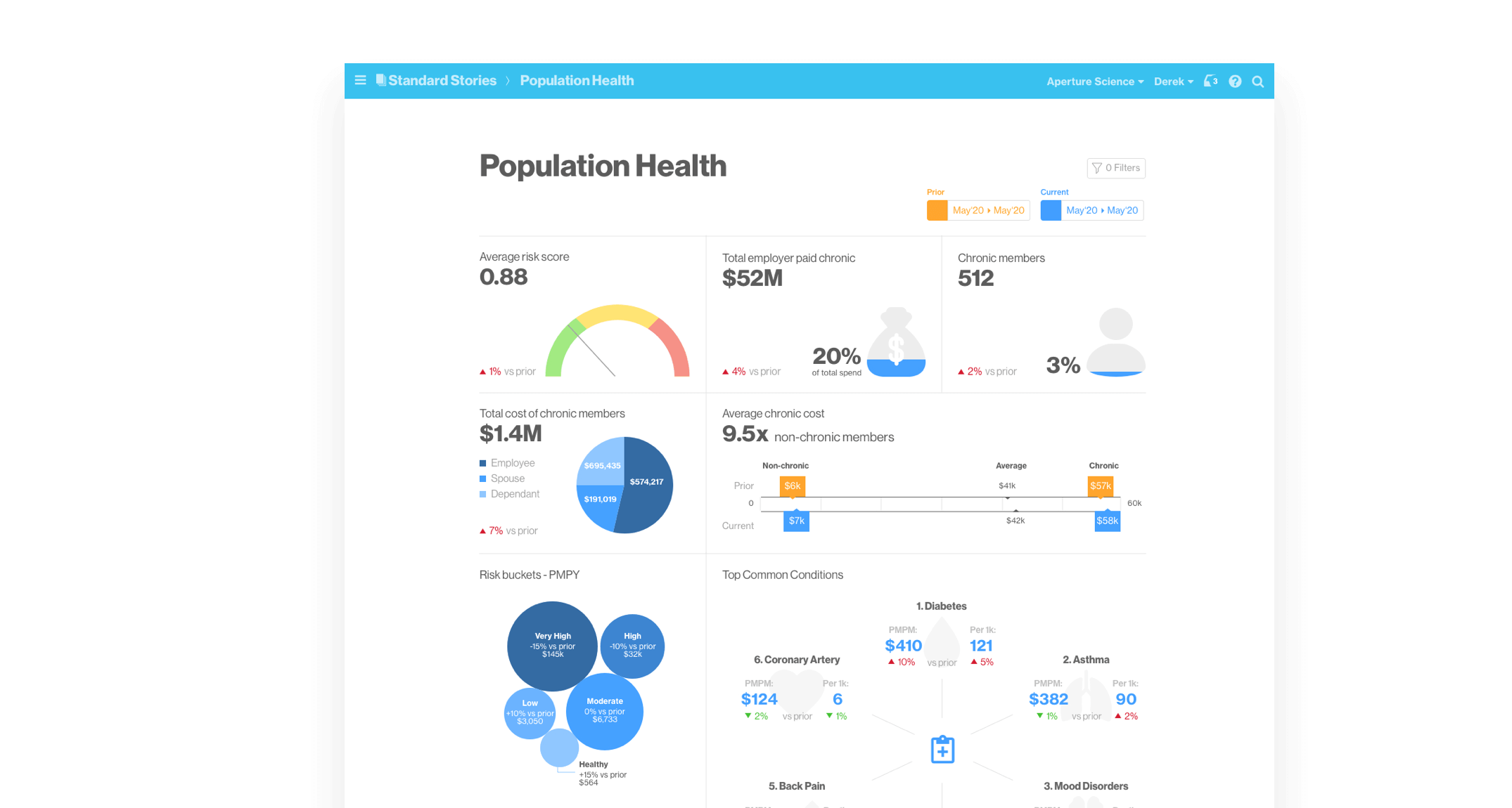 Artemis Platform screenshot of the Population Health Standard Story.