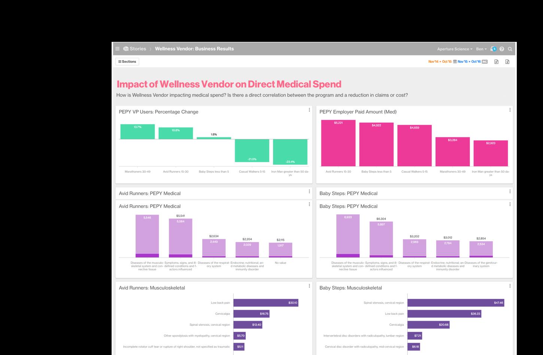 Artemis Platform screenshot of Impact of Wellness Vendor on Direct Medical Spend.