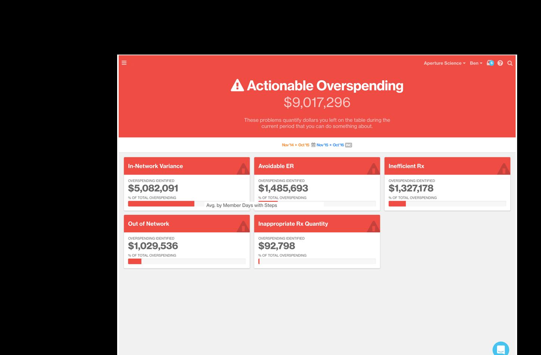 Artemis Platform screenshot of the Actionable Overspending app.