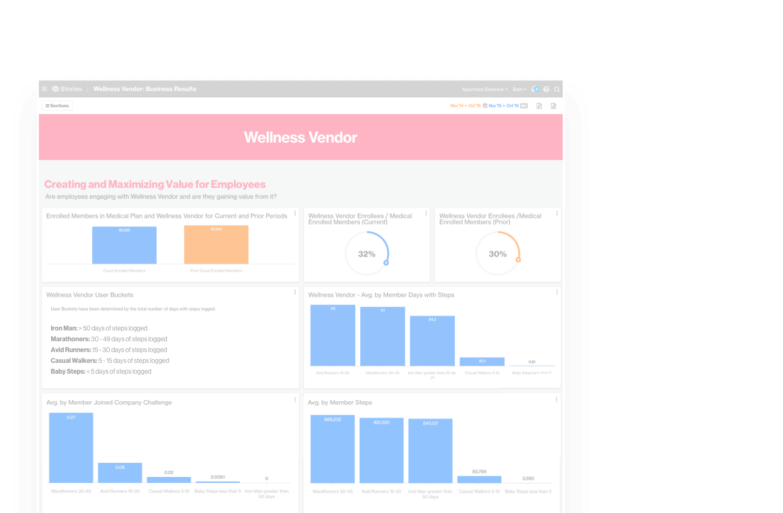 Artemis Platform screenshot of the story Wellness Vendor Business Impact.