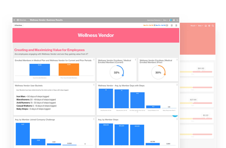 Artemis Platform screenshot of one story Wellness Vendor: Business Results.