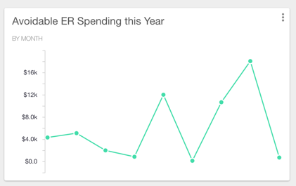 Artemis ER Spending Data