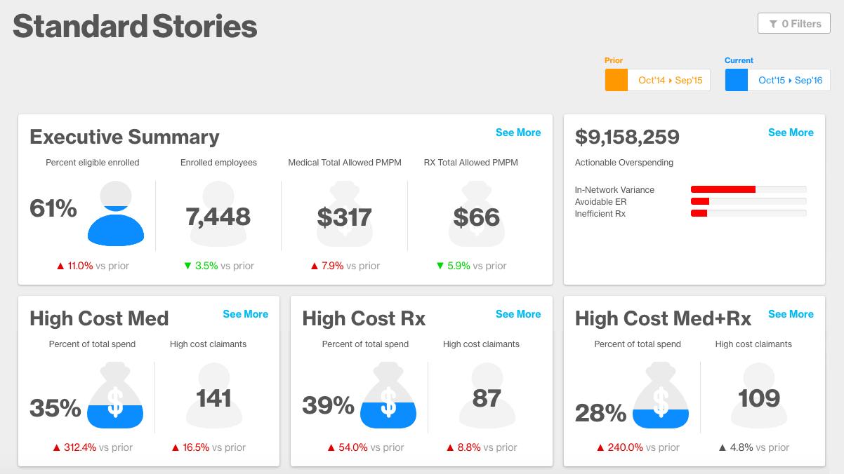 Artemis Platform screenshot of the Standard Stories dashboard.