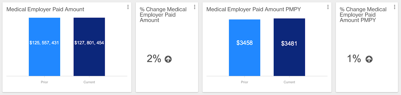 Charts showing employer paid and employee paid amount year over year