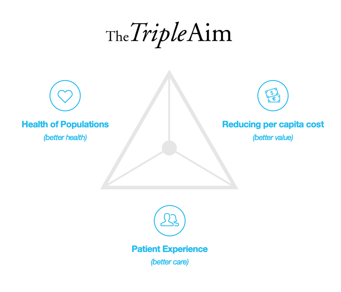 Triangular graphic showing the relationship between the triple aims of healthcare.