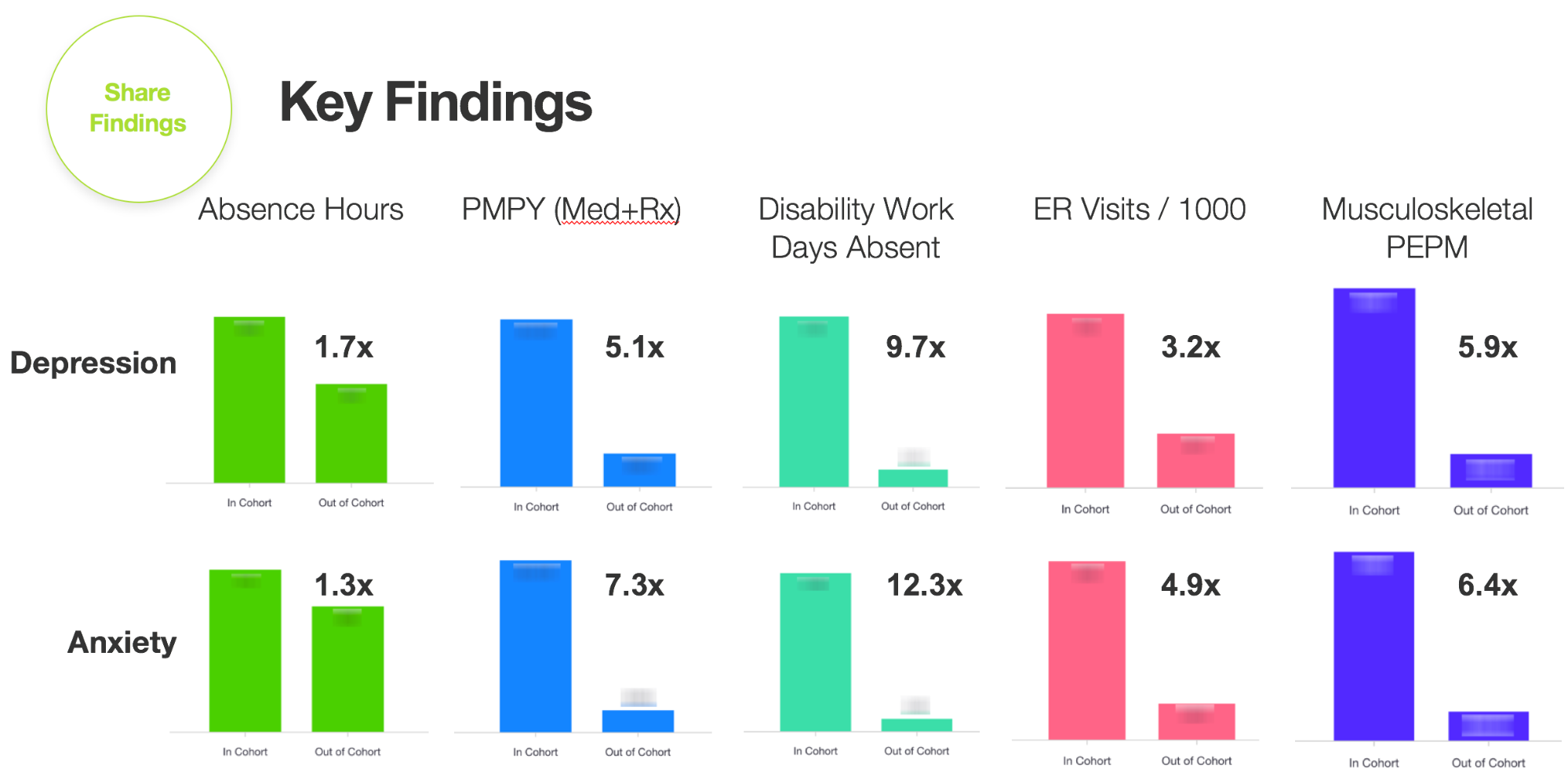 Artemis Platform screenshot of key findings.