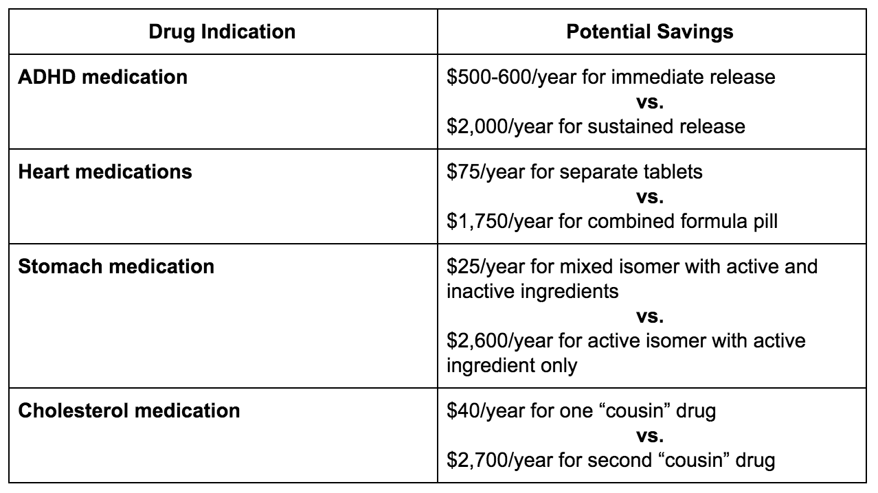 Drug indications and their potential savings.