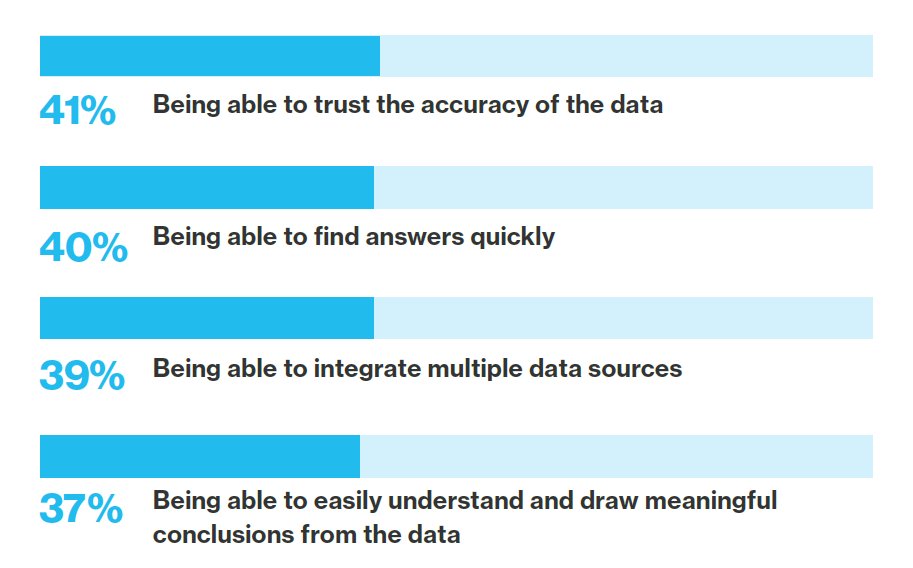 Chart showing the data challenges facing benefits leaders.