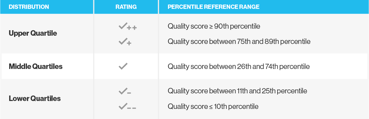 Chart showing upper, middle, and lower quartiles for provider quality with Check Plus rating system from Quantros and Artemis Health.