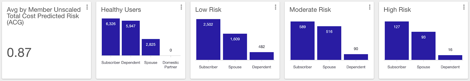 Charts showing risk score by type of subscriber and risk level