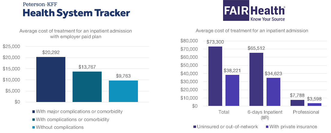 Two side-by-side bar charts showing expected costs for COVID-19 hospitalization.