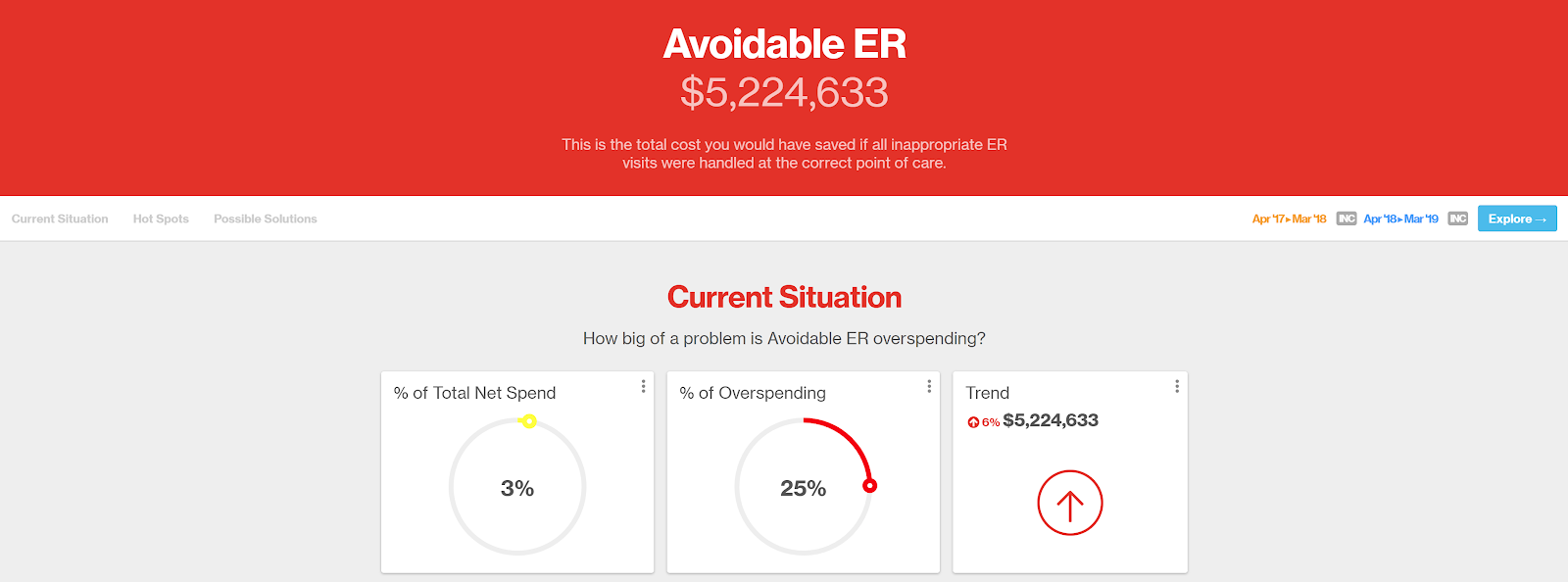 Charts from Artemis Platform showing Avoidable ER costs and trends