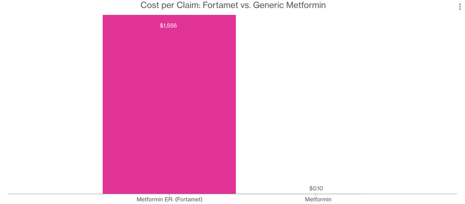 Chart from Artemis showing side-by-side costs for Fortamet vs. metformin drugs