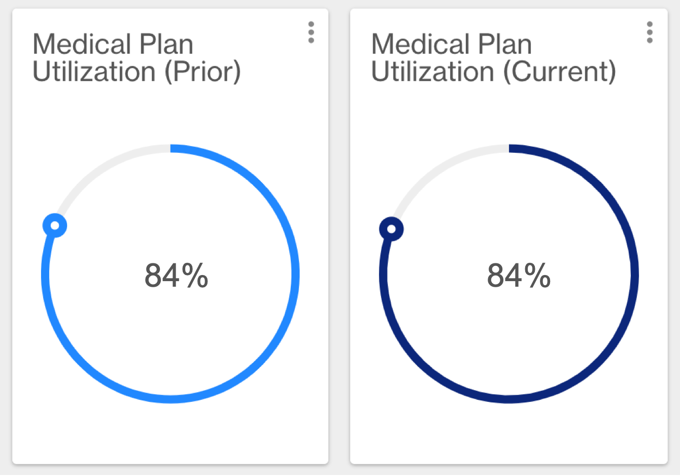 Charts showing percentage of employees (84%) who used their medical plan.