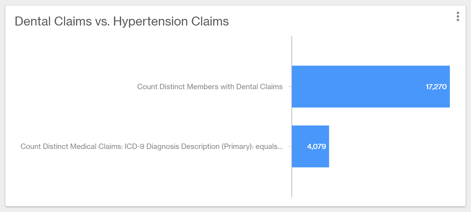 Chart showing dental claims vs. hypertension claims