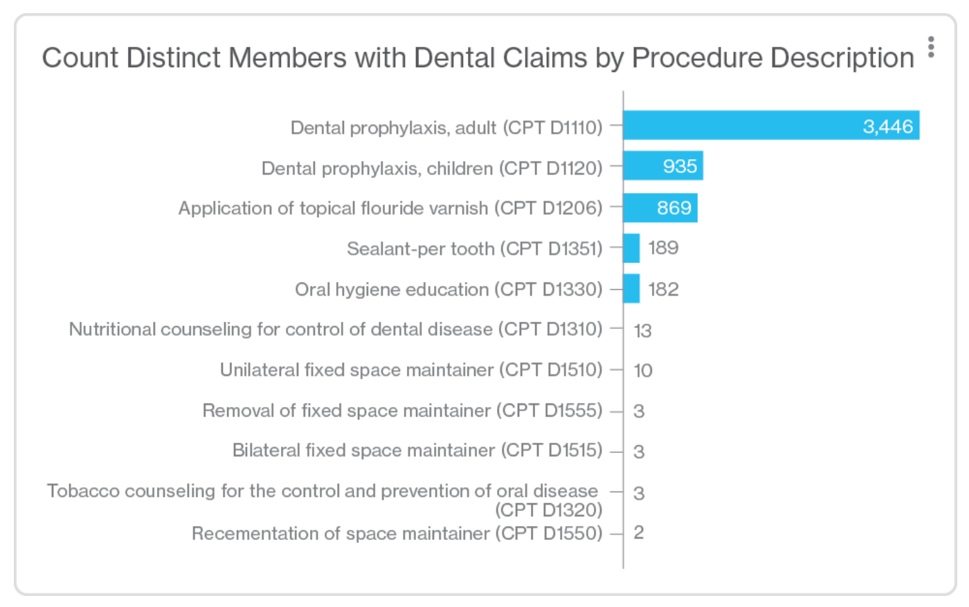 Chart showing dental claims by procedure.