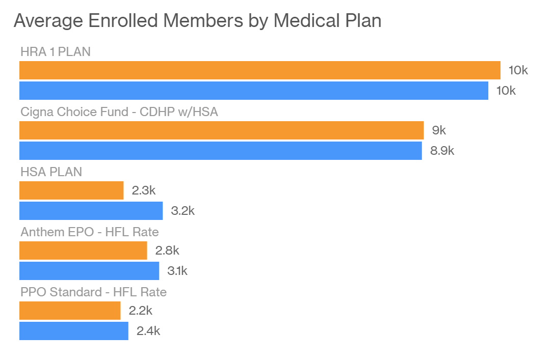 Chart showing average enrolled members by medical plan