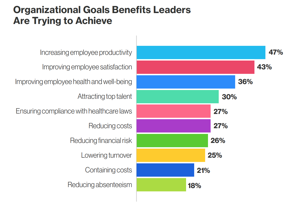 Chart showing organizational goals benefits leaders are trying to achieve.
