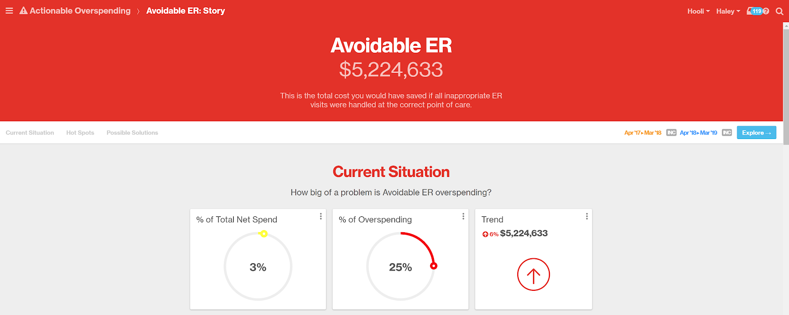 Charts showing dollars of avoidable emergency room spending.