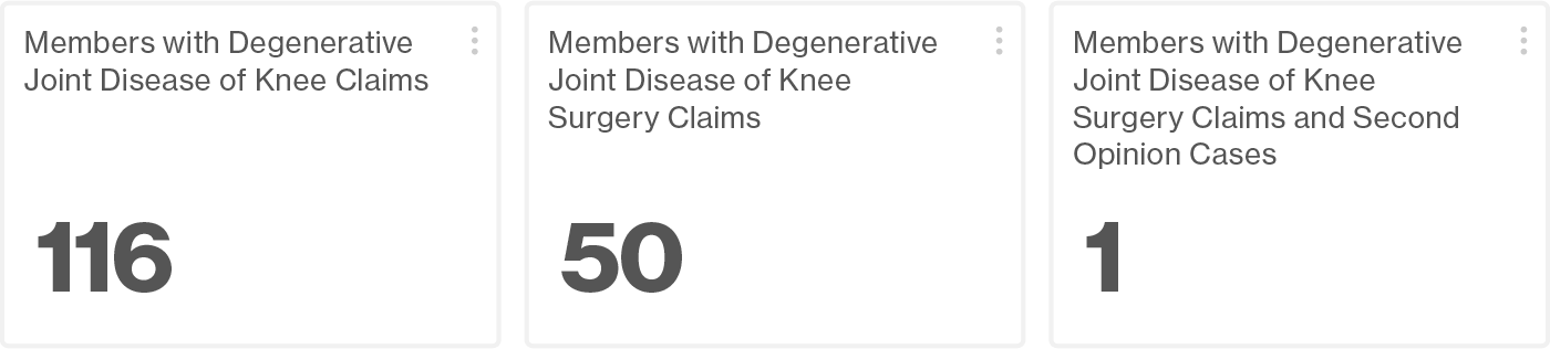Screenshot from the Artemis Platform indicating only 1 member out of 116 members with degenerative joint disease of the knee received a second opinion.