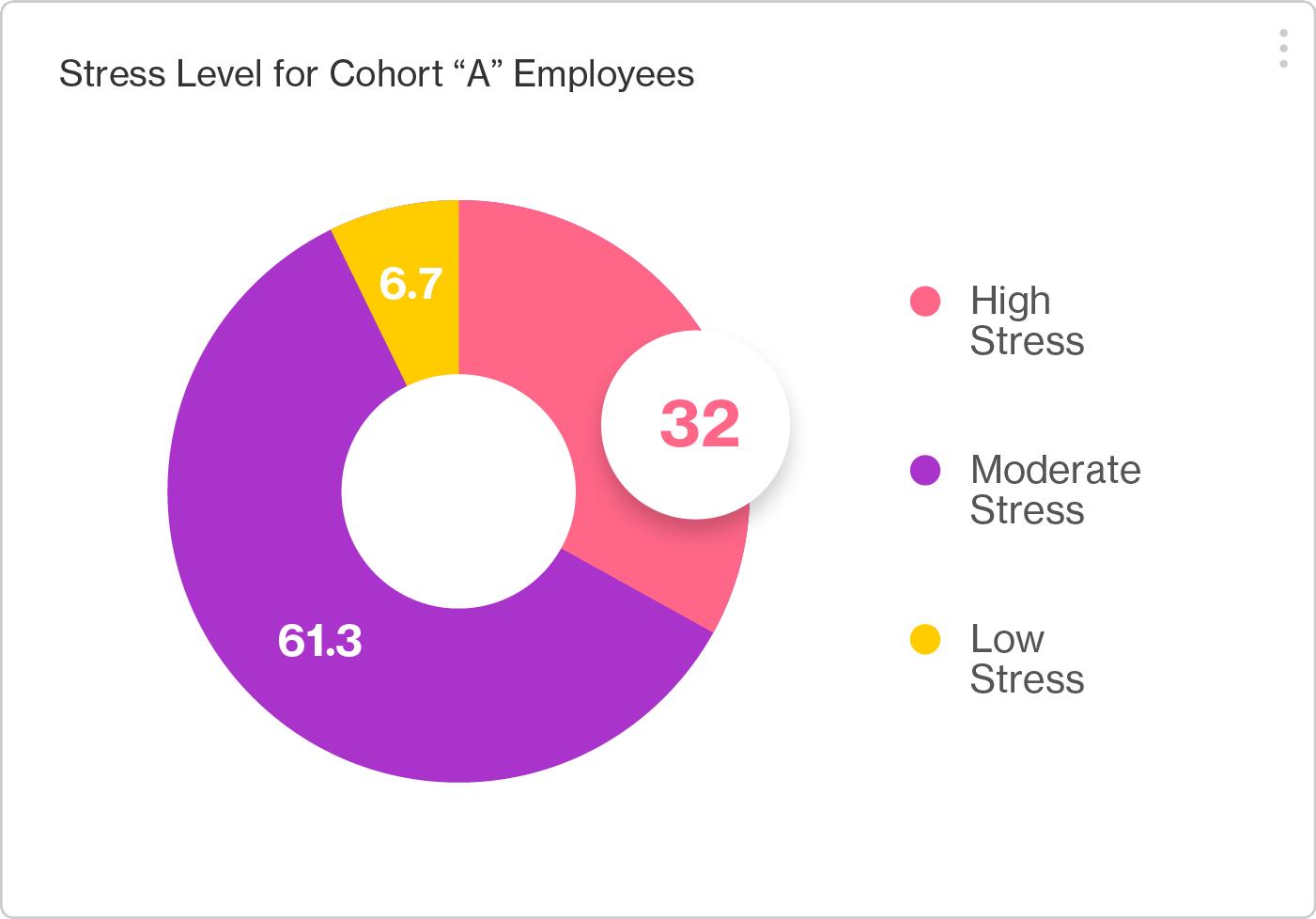 Artemis Platform screenshot indicating 32% of Cohort A report moderate stress.