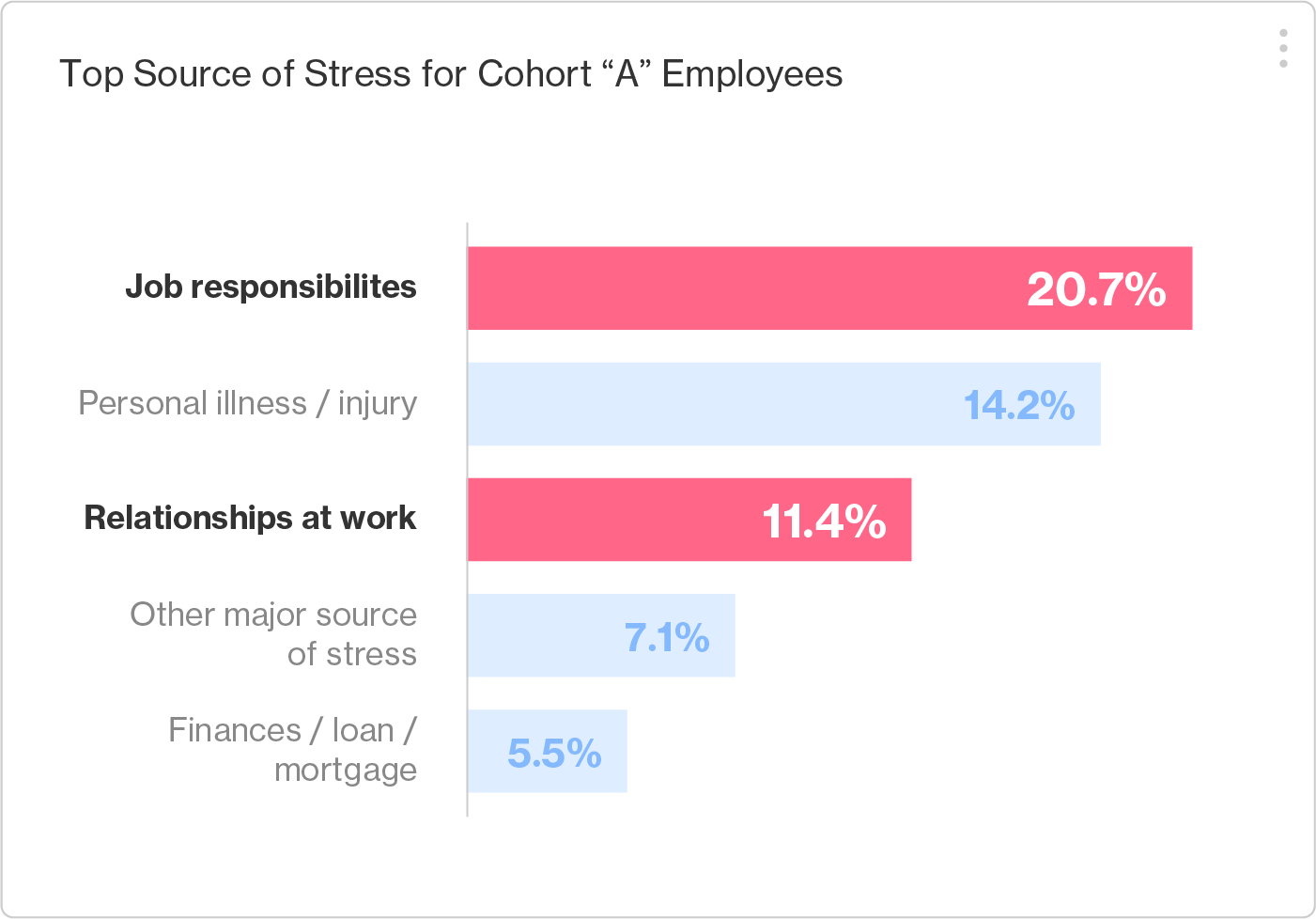 Artemis Platform screenshot indicating the top sources of stress. The top three are Job responsibilities rank highest (20.7%), Personal illness/Injury (14.2%), Relationships at work (11.4%).
