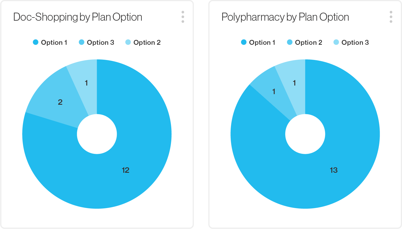 Artemis Platform screenshot indicating Doc-Shopping by Plan Option (12 using Option 1), and Polypharmacy by Plan Option (13 using Option 1)