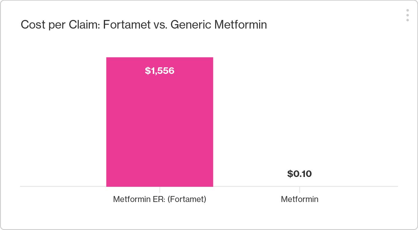Cost per Claim: Fortamet ($1,556) vs Metformin ($0.10)