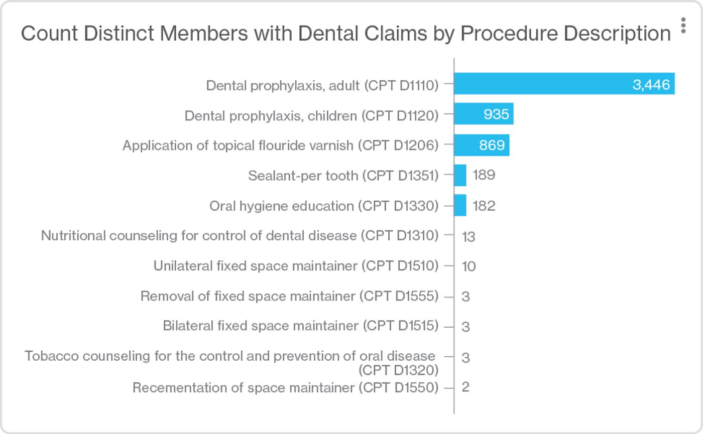 Artemis Platform screenshot showing claims by procedure code. Dental prophylaxis, adult is 3,446.