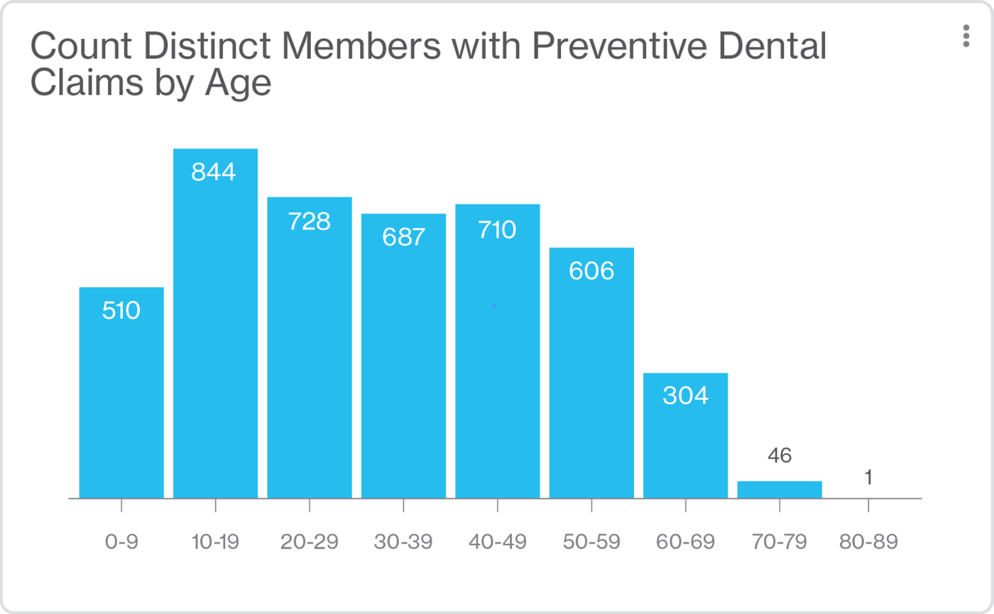 Bar graph of Distinct Members with Preventative Dental Claims. Age 10-19 is the highest with 844.