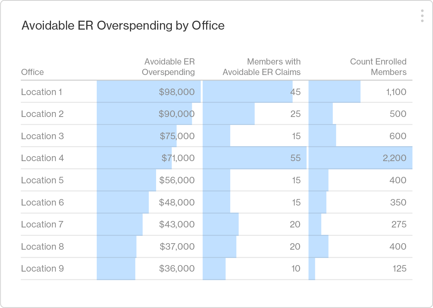 Screenshot from the Artemis Platform indicating Avoidable ER Overspending by office location.