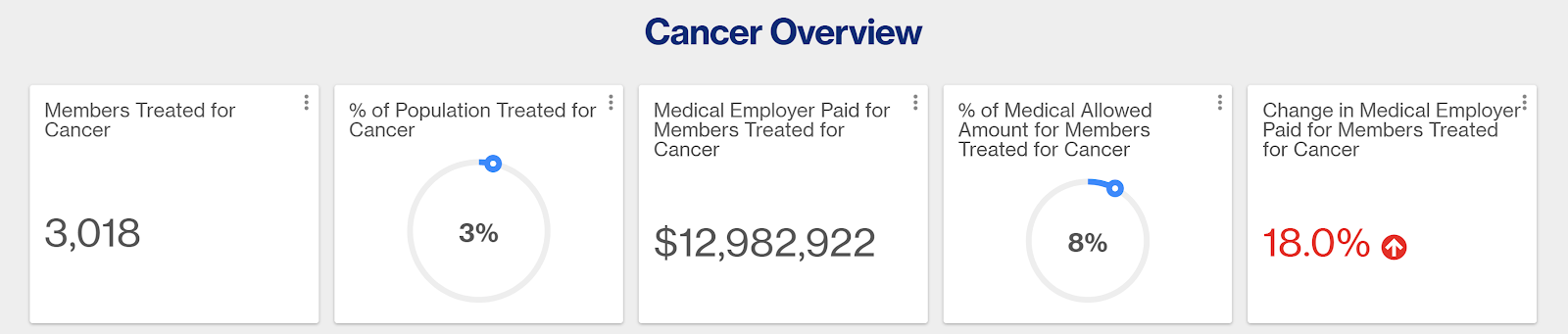 Charts showing member counts and costs for cancer treatment.