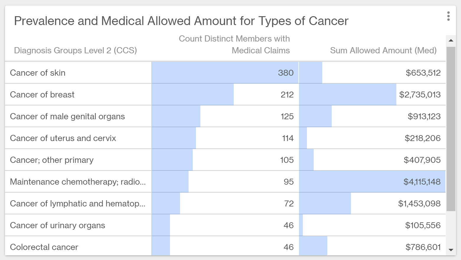 Table with specific types of cancer and how many members are affected.