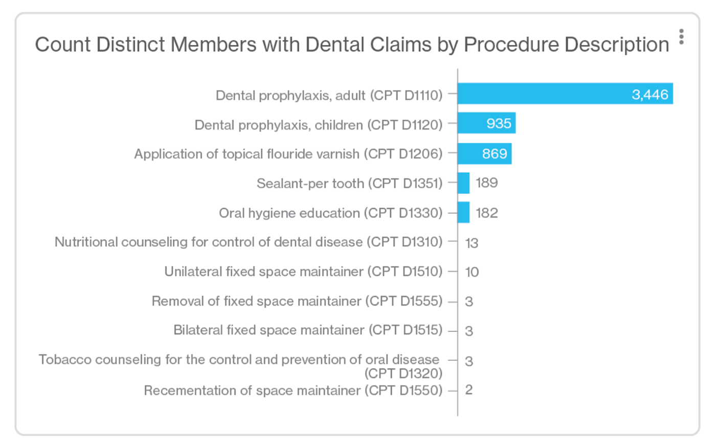 Chart showing the number of preventive dental visits.