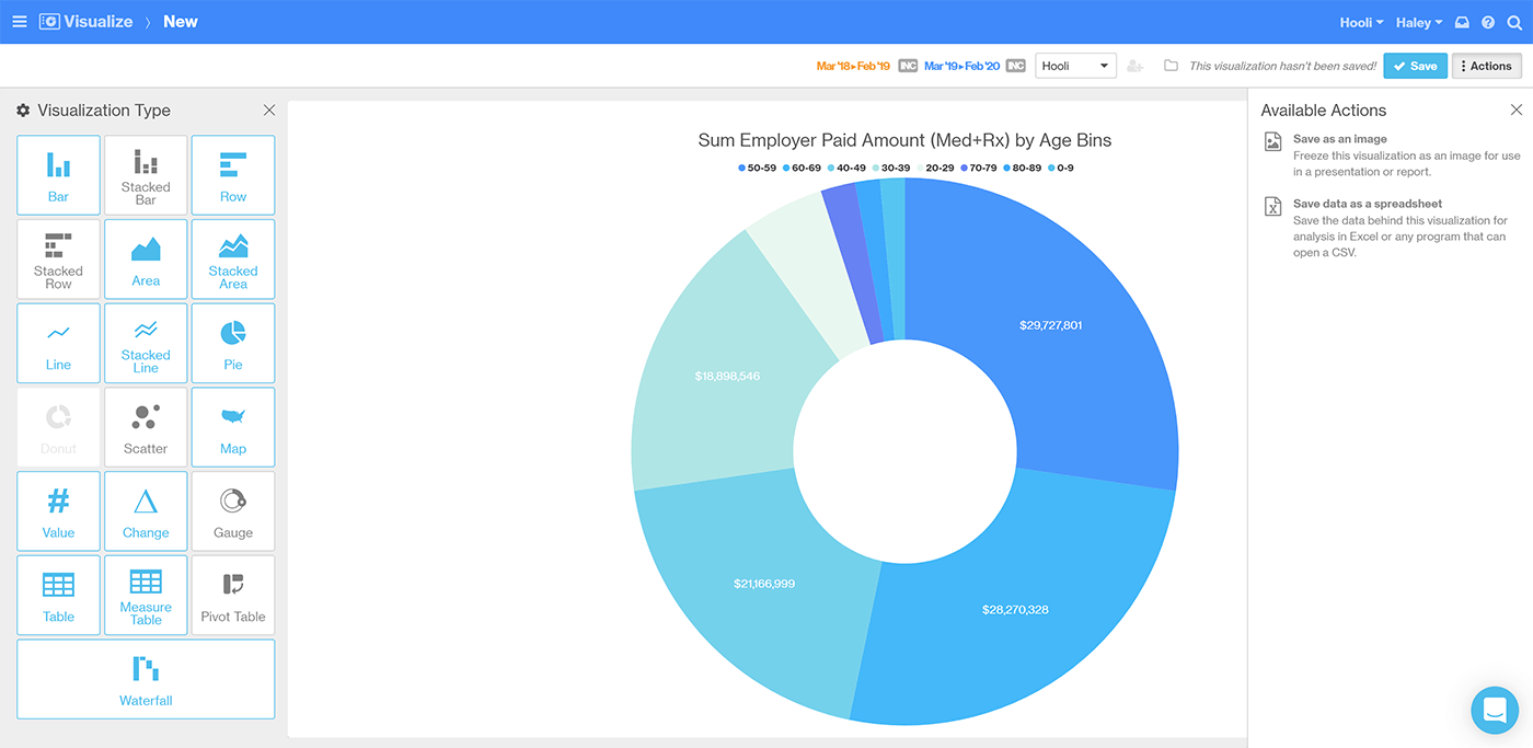 Donut chart showing employer paid amount by age