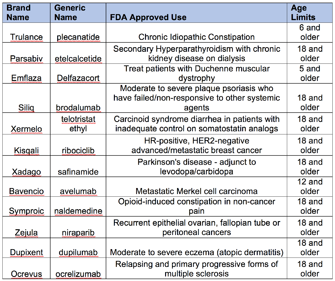 New medications approved by the FDA in 2017