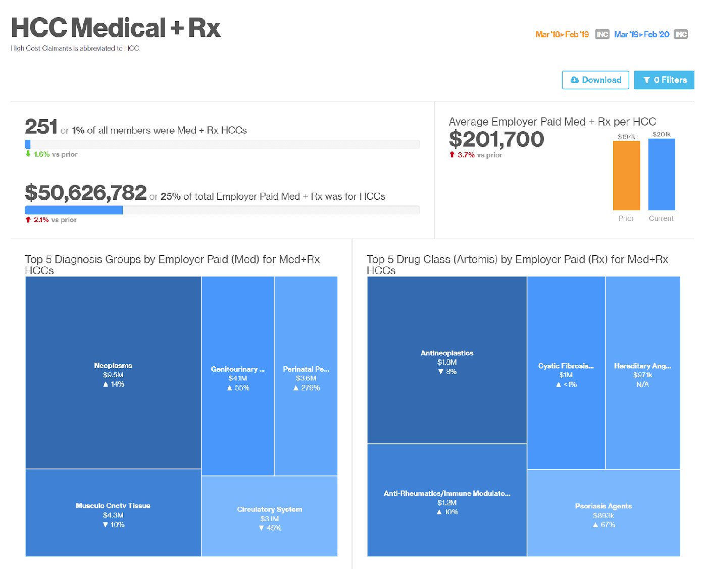 High Cost Claimants Medical and Rx dashboard