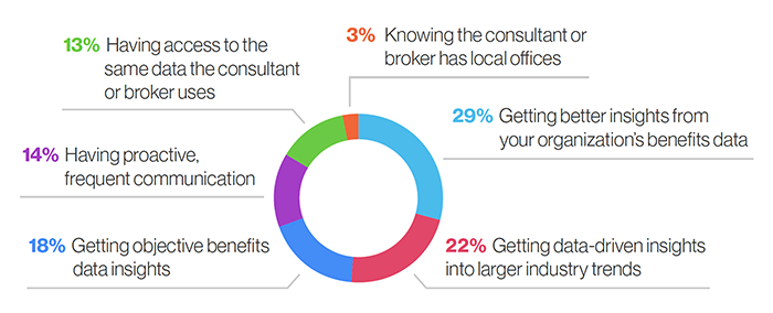 Chart indicates that 29% of employees expect their benefits advisor will help them get better insights from their organization's benefits data.