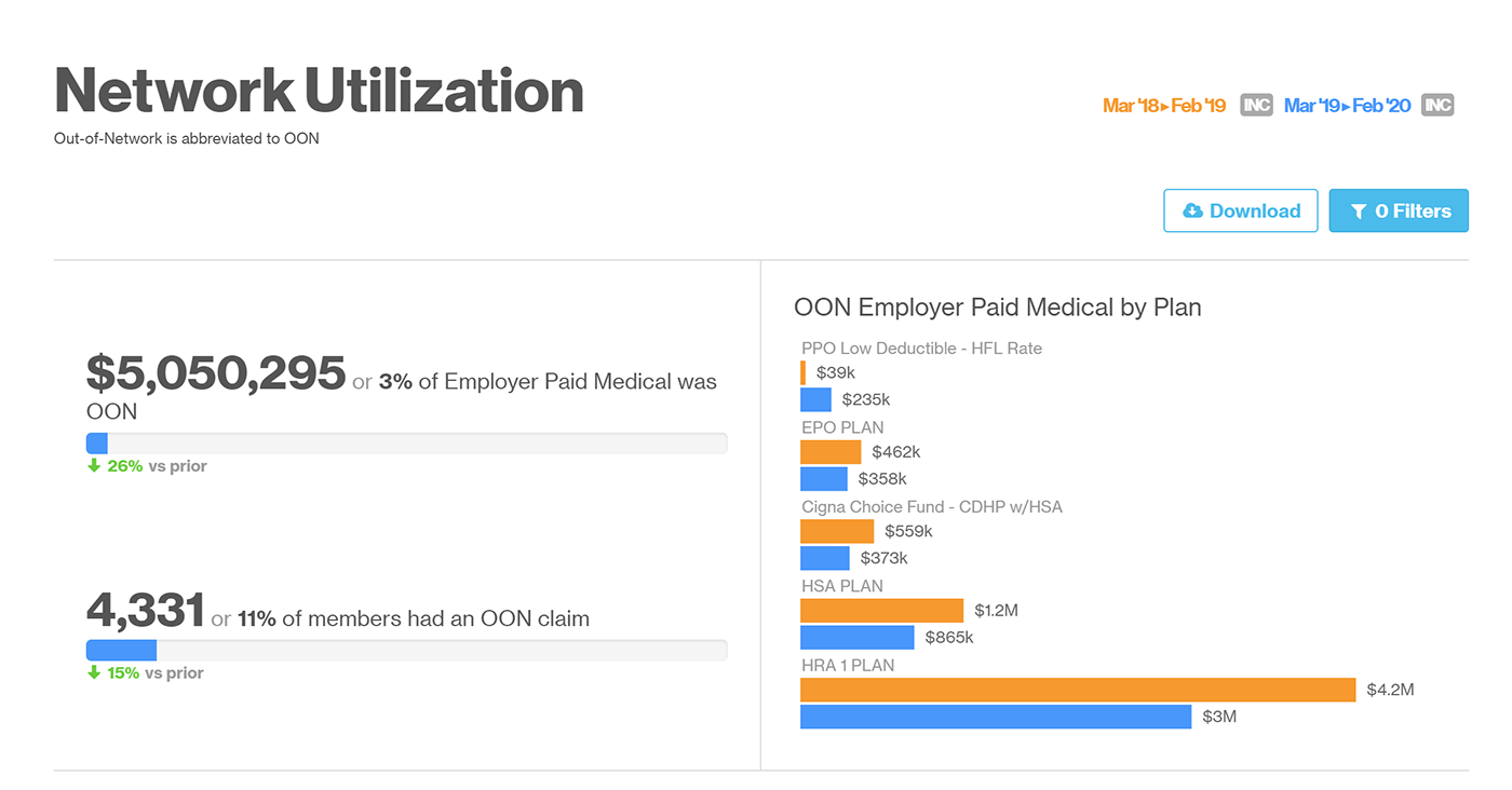 An screenshot of Network Utilization indicating 3% of Employer Paid Medical was out-of-network, and that 11% of members had an out-of-network claim.