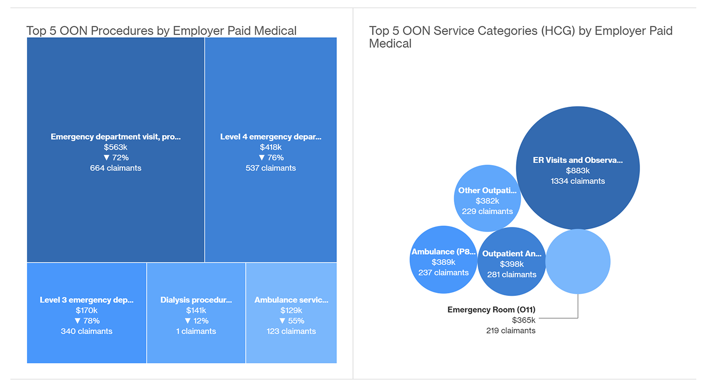 Platform screenshot of Top 5 OON procedures by employer paid medical, and Top 5 OON service categories by employer paid medical.