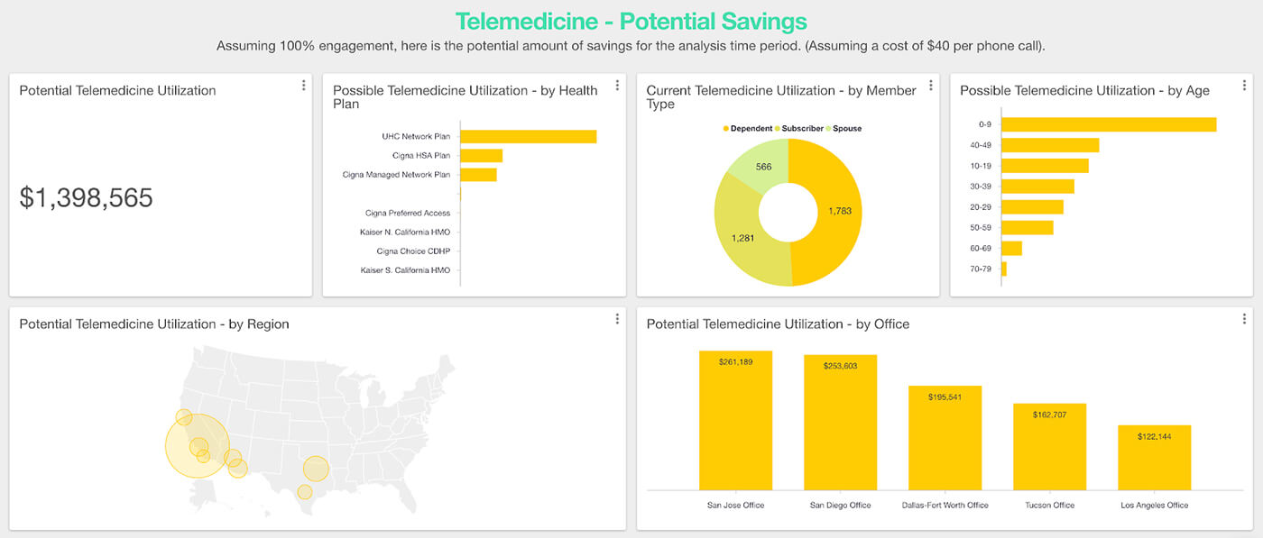 Dashboard showing telemedicine potential savings