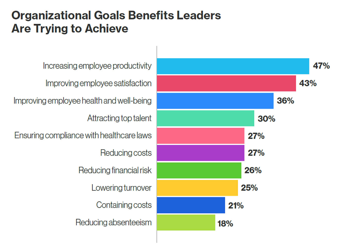 Organizational Benefits Leaders Are Trying to Achieve