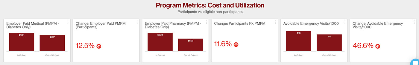 Program metrics: cost and utilization