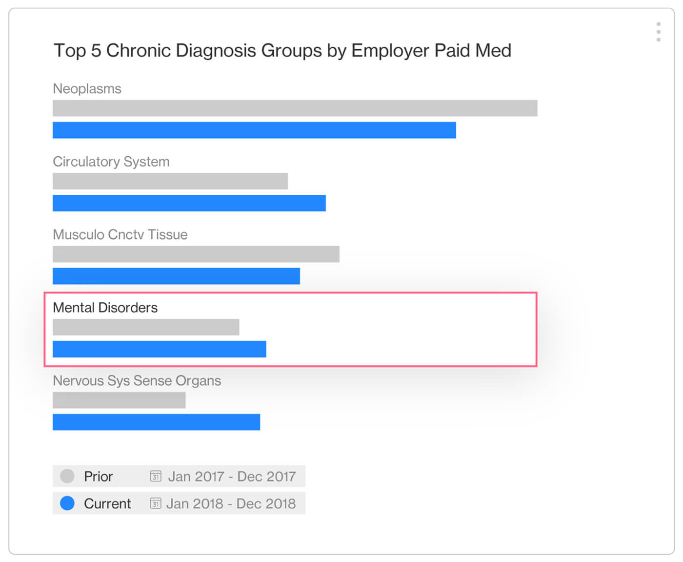 Top 5 chronic diagnosis groups by employer paid med