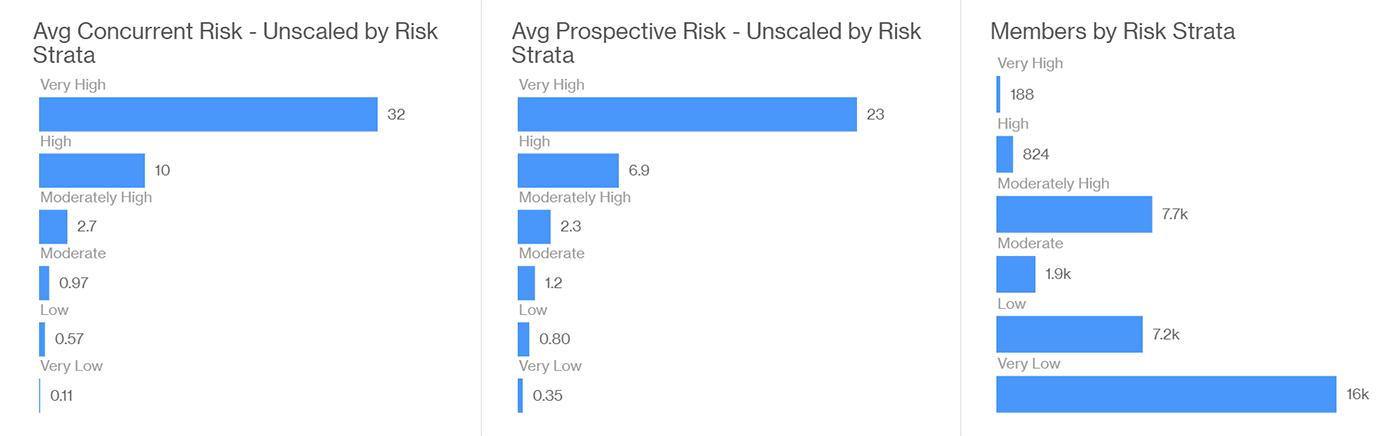 Image of a sample Artemis dashboard showing risk bands.